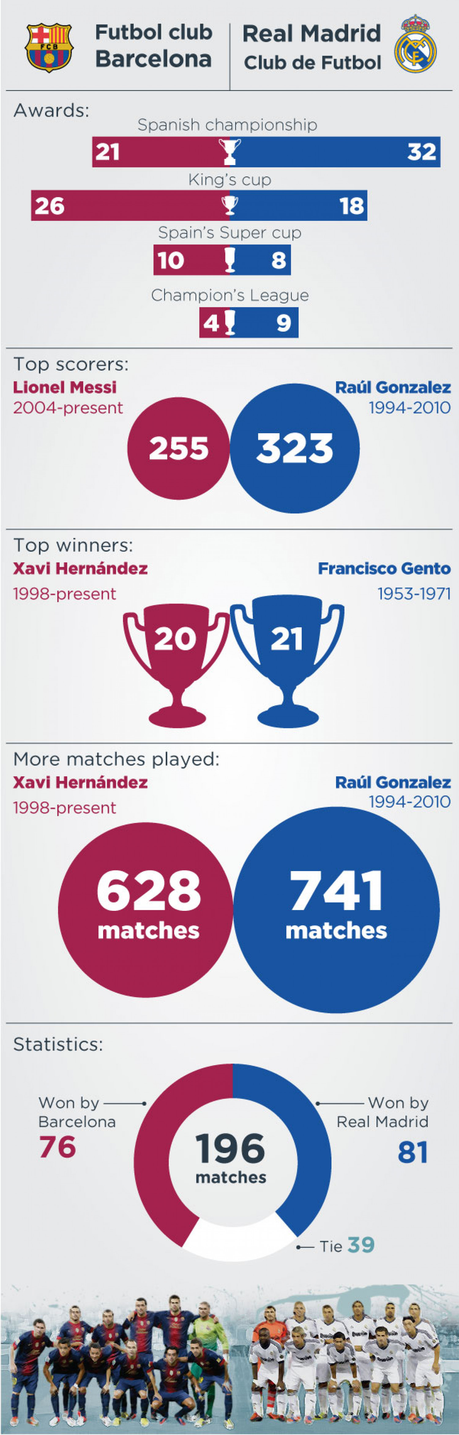 FC Barcelona - Real Madrid Head-to-head Infographic