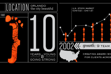 FDG {creative} 10th anniversary snapshot Infographic