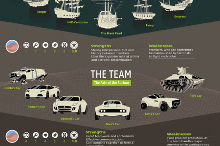 Fearsome & Fantastical Fictional Fleets Infographic