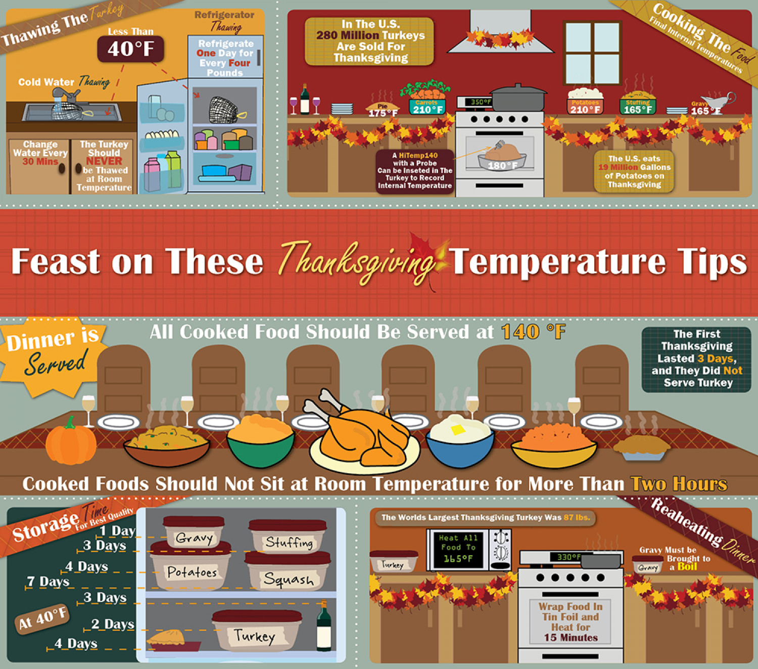 Feast on These Thanksgiving Temperature Tips Infographic