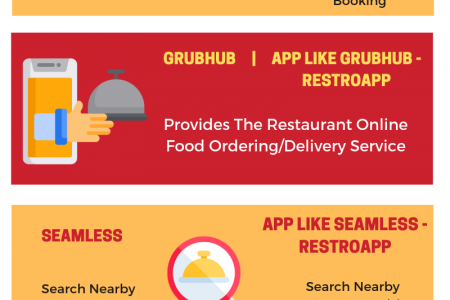 Features of Food Ordering Apps Infographic