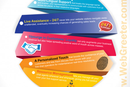 Features of Live Chat Support You Cannot Overlook Infographic