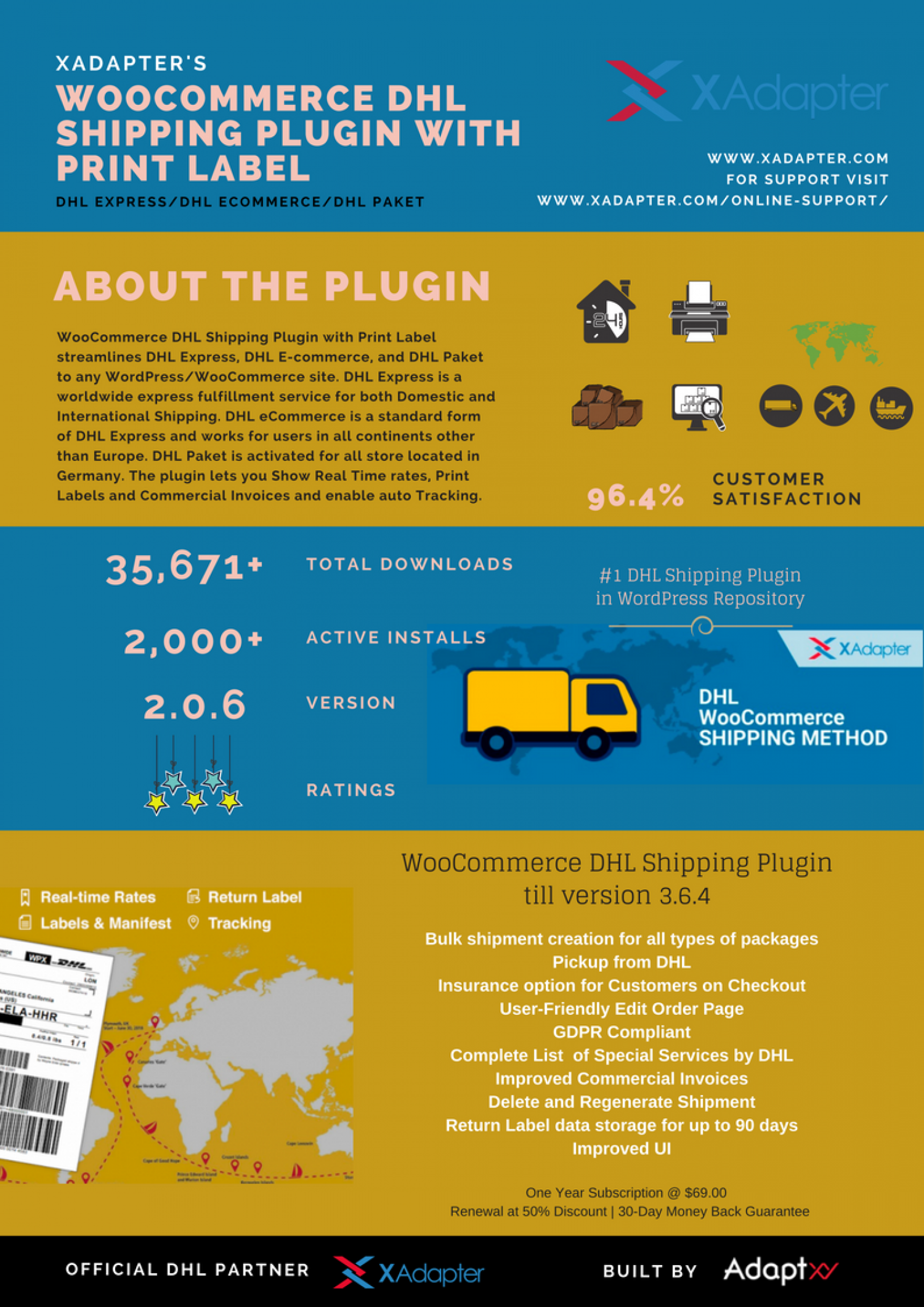 Features of WooCommerce DHL Shipping Plugin Infographic