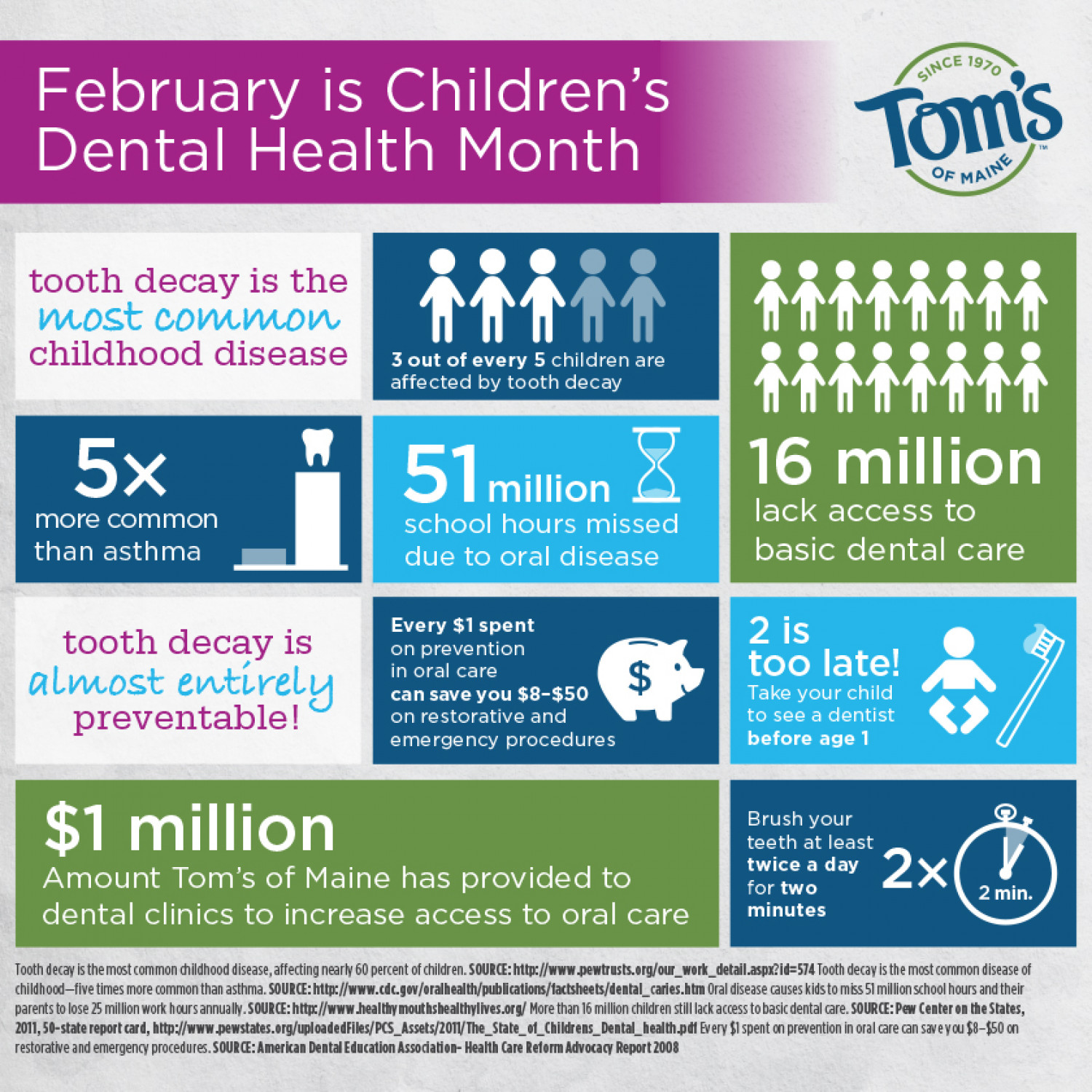 February is Children's Dental Health Month Infographic