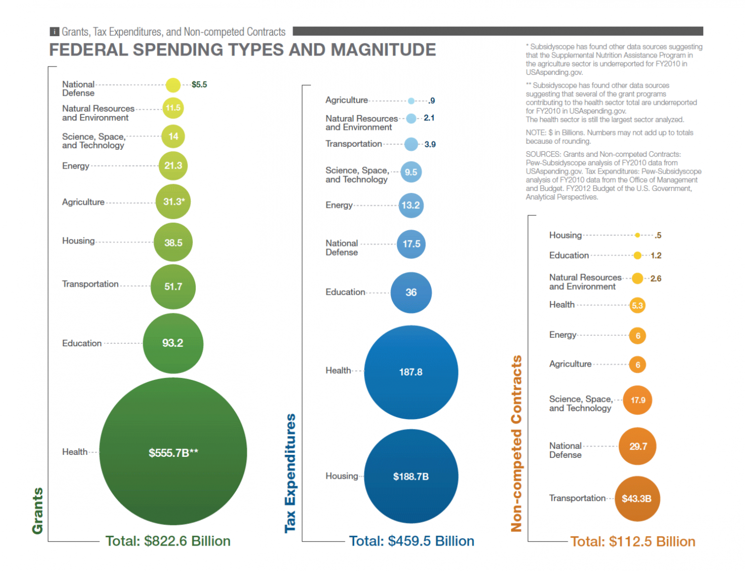 Federal Spending Types and Magnitude Infographic