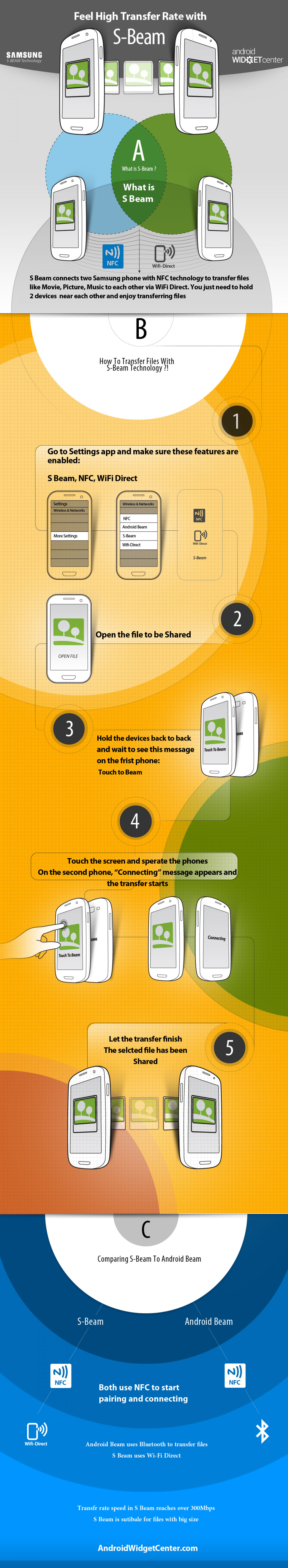 Feel High Transfer Rate with Samsung S Beam Infographic