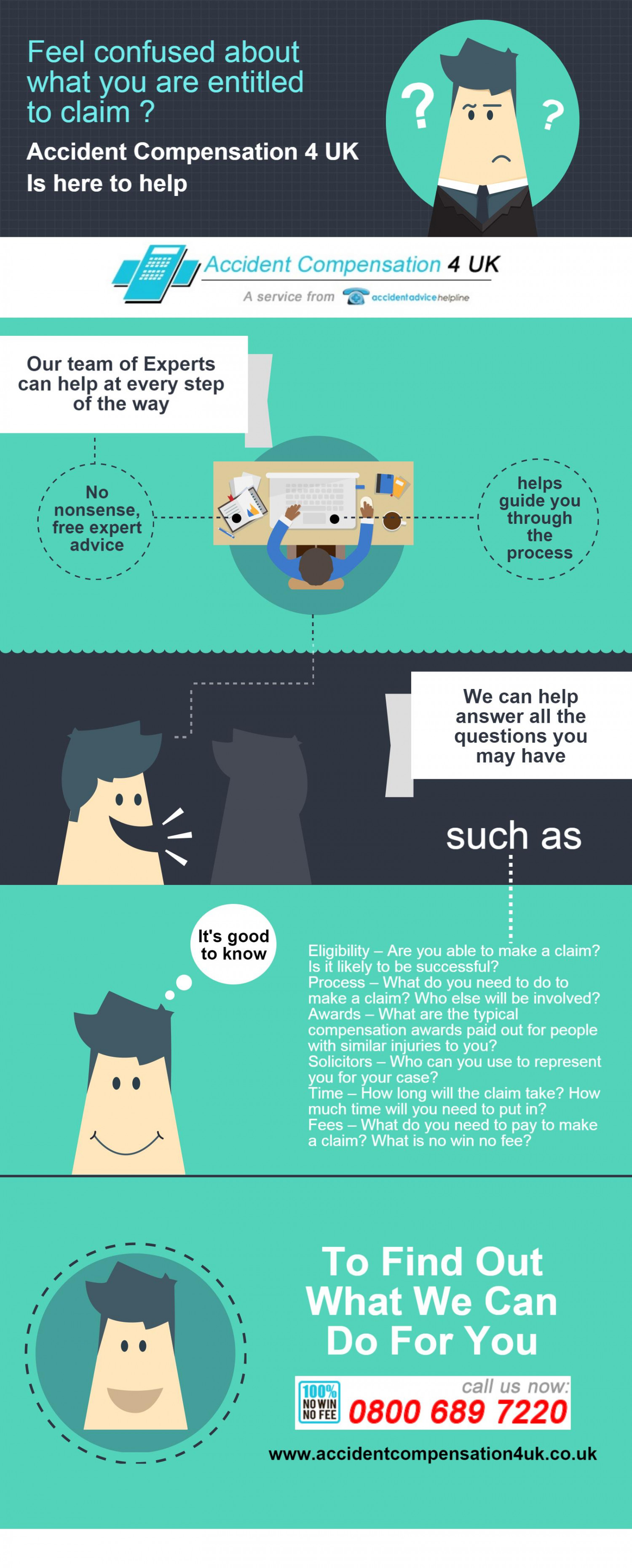 Feeling confused about what you are entitled to claim compensation for? Infographic