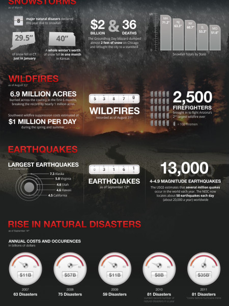 FEMA on Warning Watch Infographic