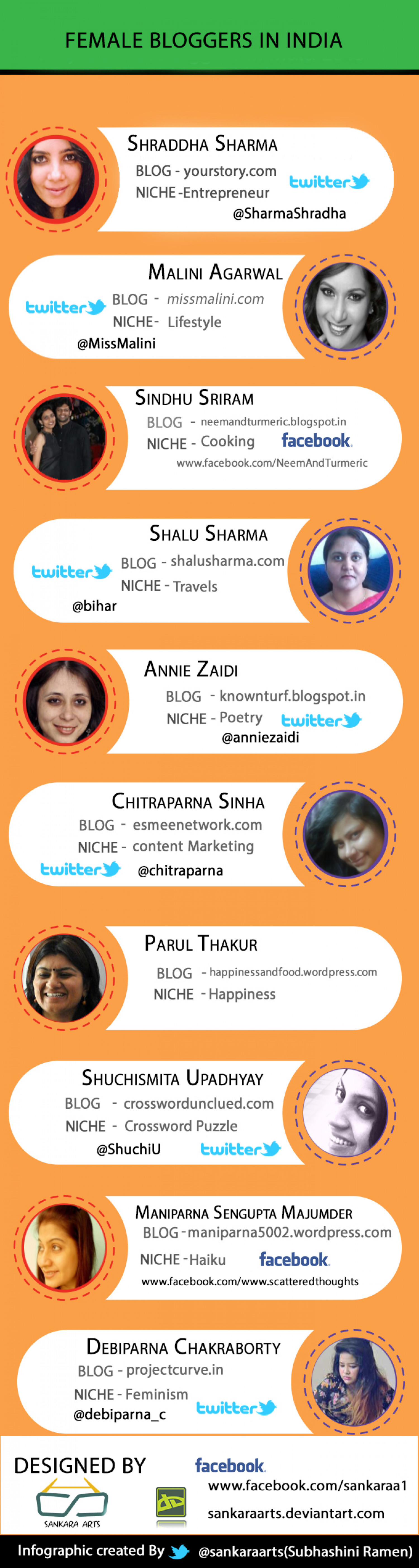 Female Bloggers In India Infographic