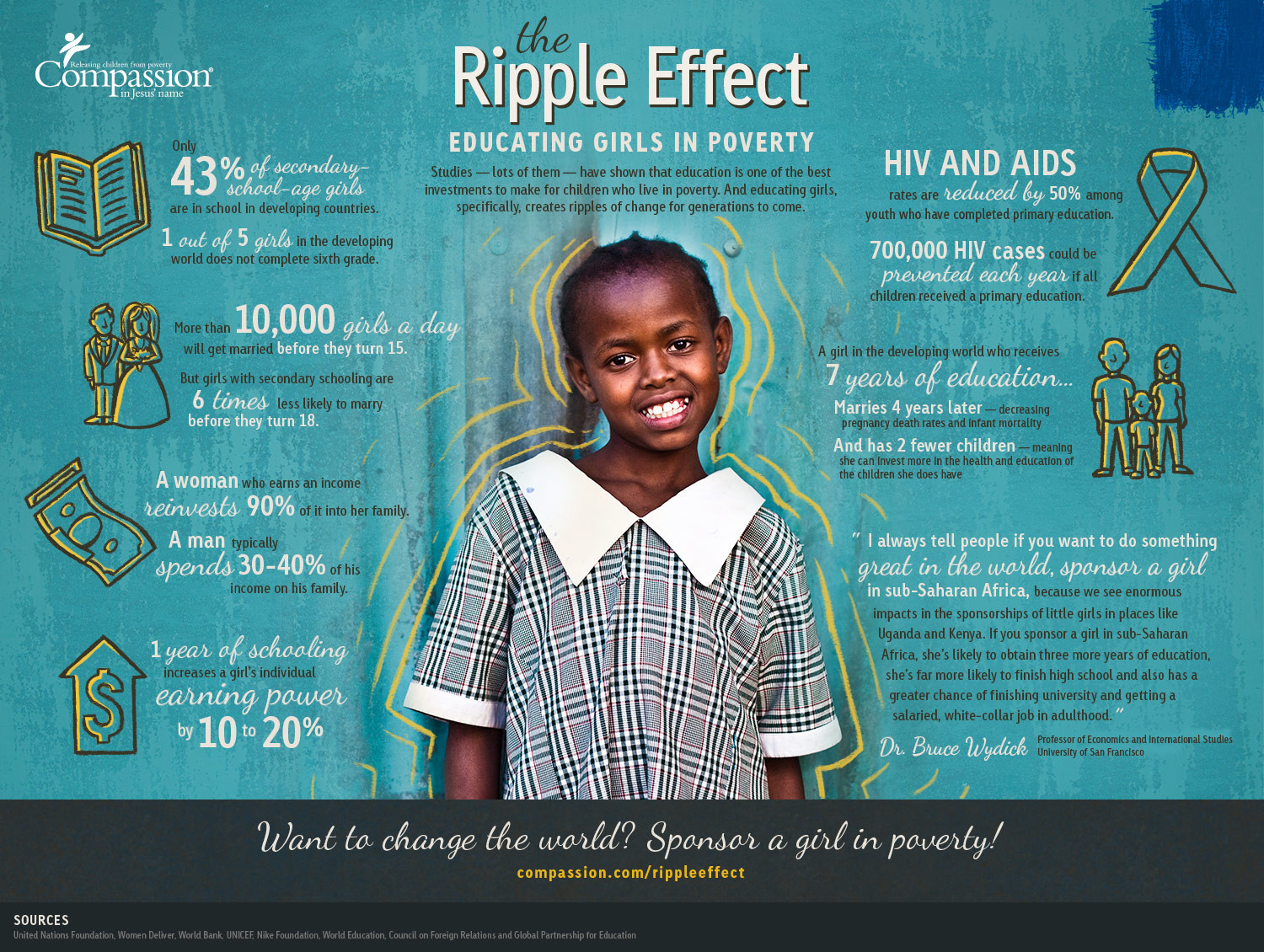 Female Literacy: Educating Girls in Poverty Infographic