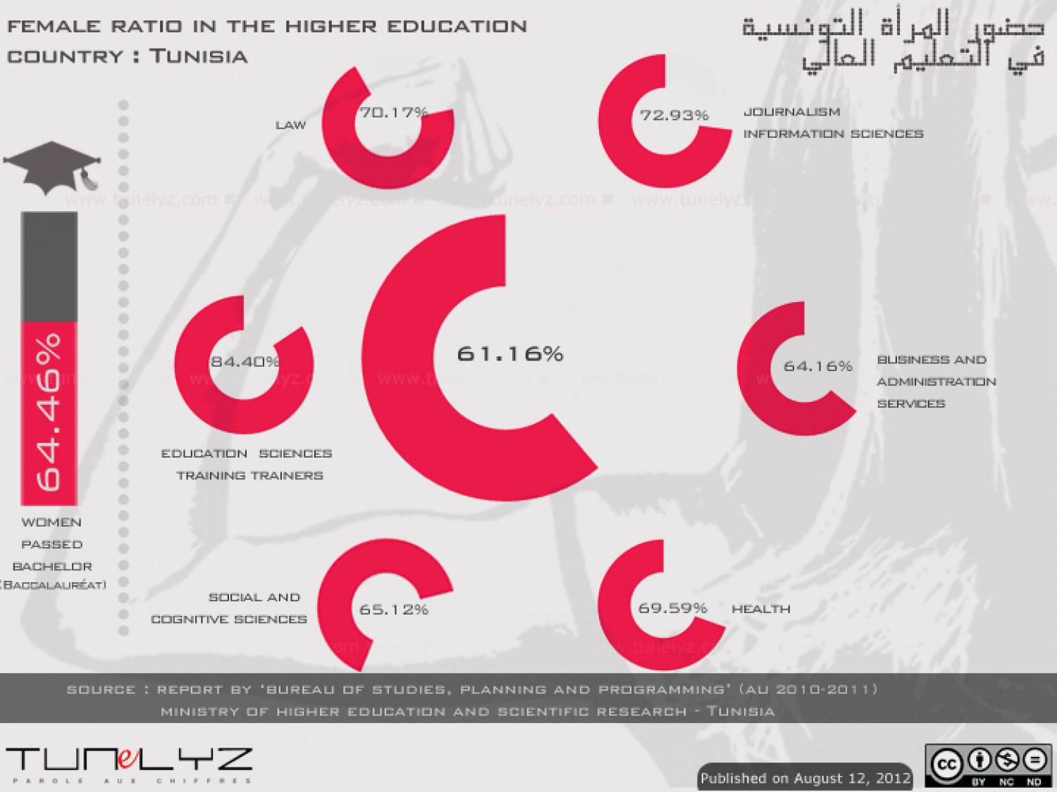 Female ratio in the higher education Infographic