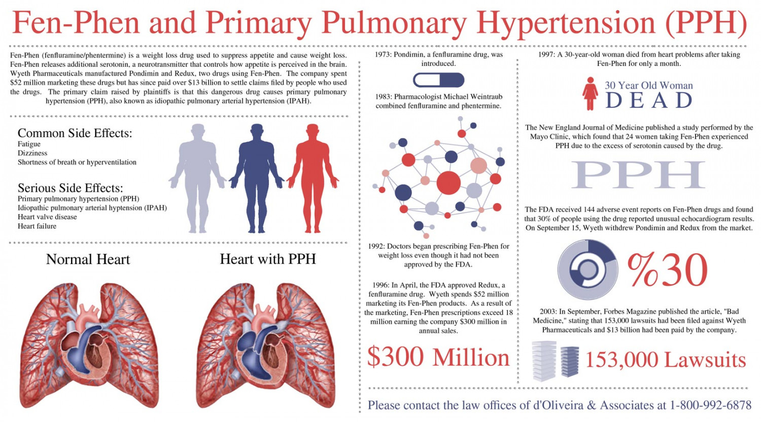 Fen-Phen and Primary Pulmonary Hypertension (PPH) | Visual.ly