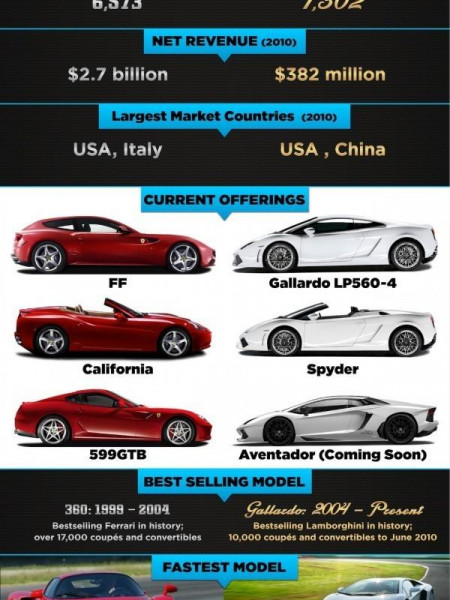 Supercars Infographics Visual Ly
