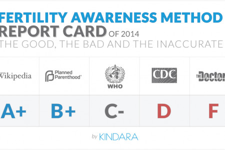 Fertility Awareness Method Report Card Infographic
