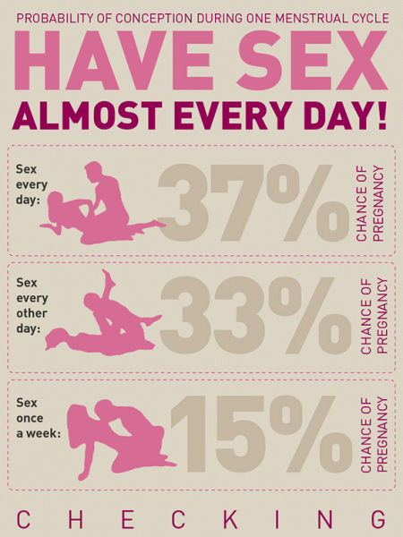 Know Your Body & Boost Your Pregnancy Chances Infographic
