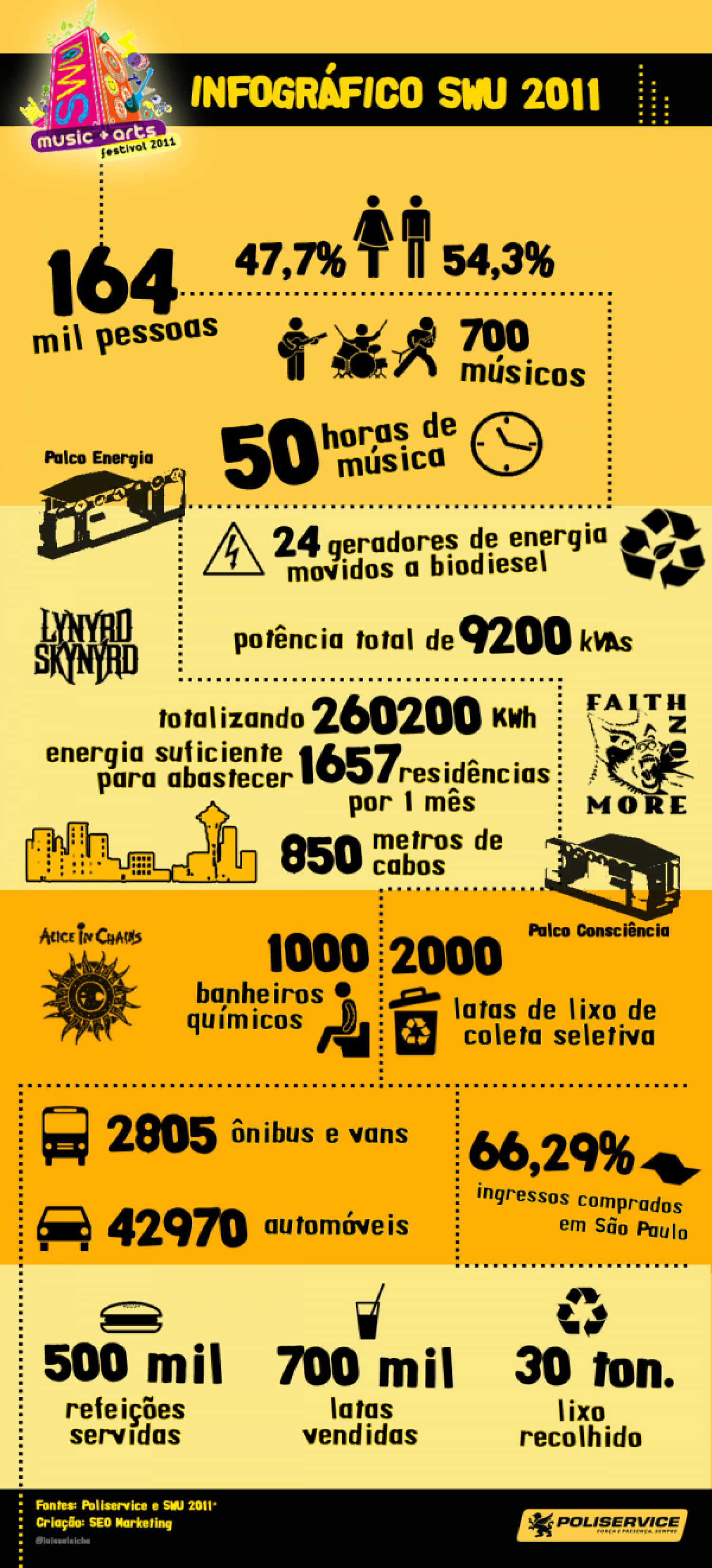 Festival SWU 2011 Infographic