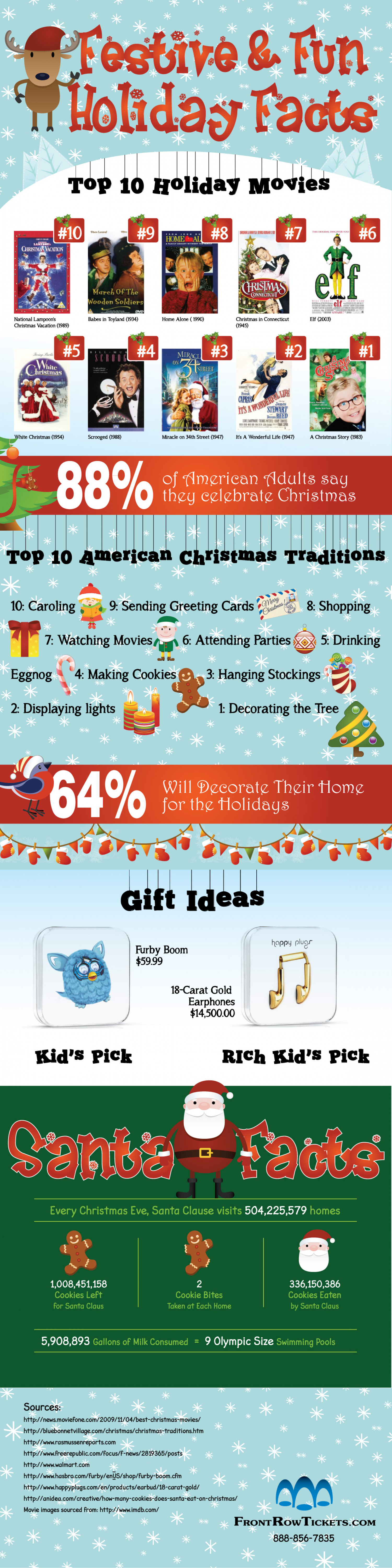 Festive & Fun Holiday Facts - How Thirsty is Santa? Infographic