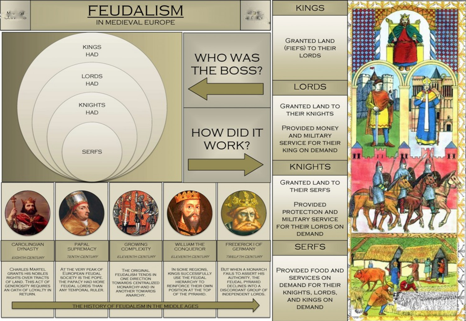 feudalism in england The source of feudalism rises from an intermingling of barbarian usage and roman law.