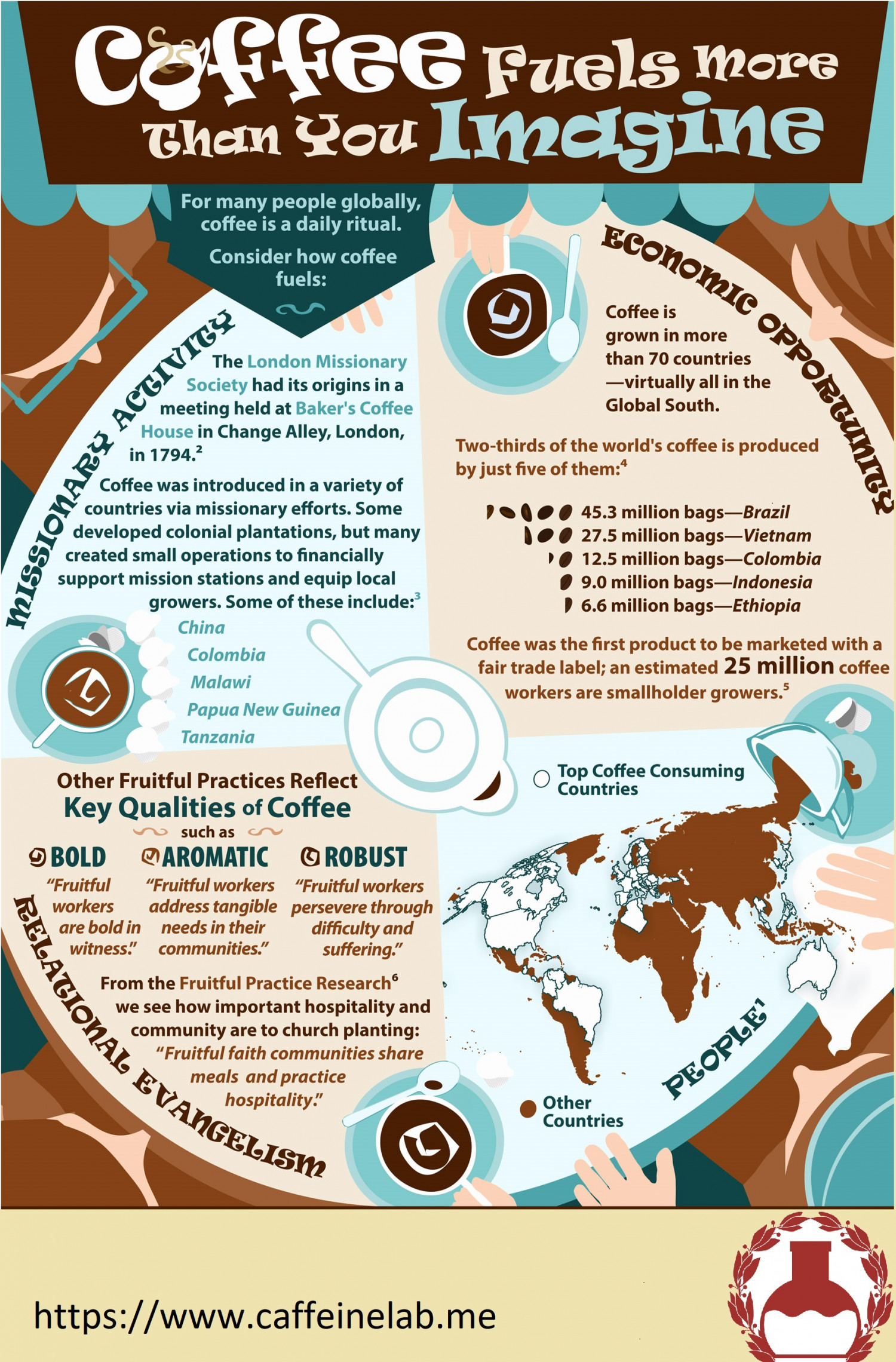 Few Facts Regarding Coffee From the World Infographic