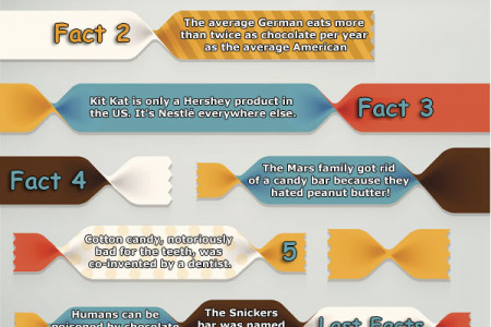 Few Little-Known Facts About Candy Infographic