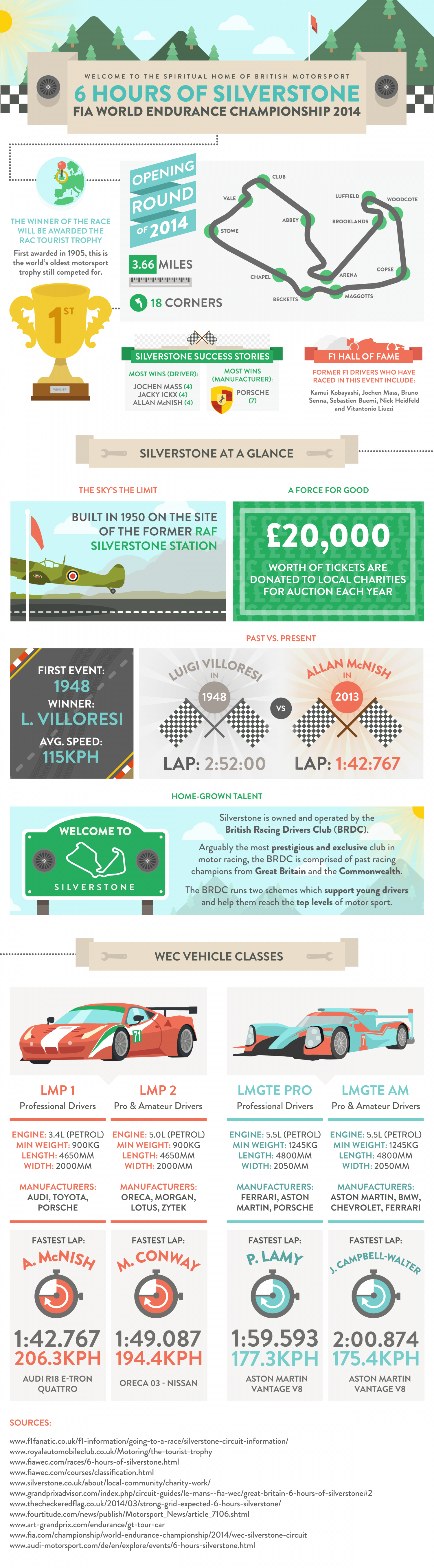 FIA World Endurance Championship at Silverstone Infographic