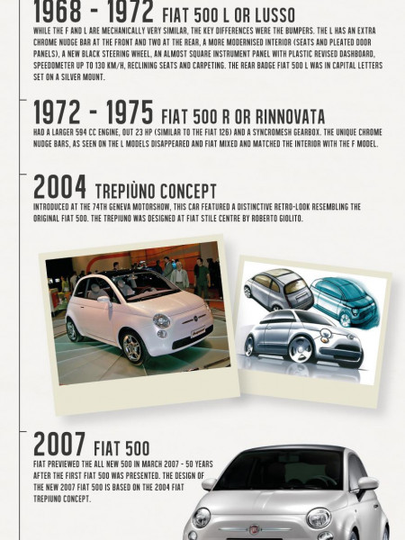 FIAT 500 Through The Years Infographic