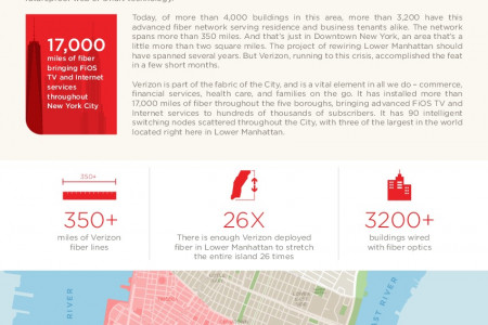 Fiber Infrastructure in Lower Manhattan Infographic