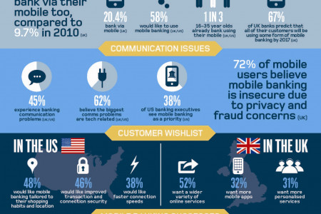 FICO Mobility Infographic / Research on demand and results Infographic