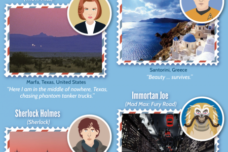 Fictional Characters Share Their Dream Destinations Infographic
