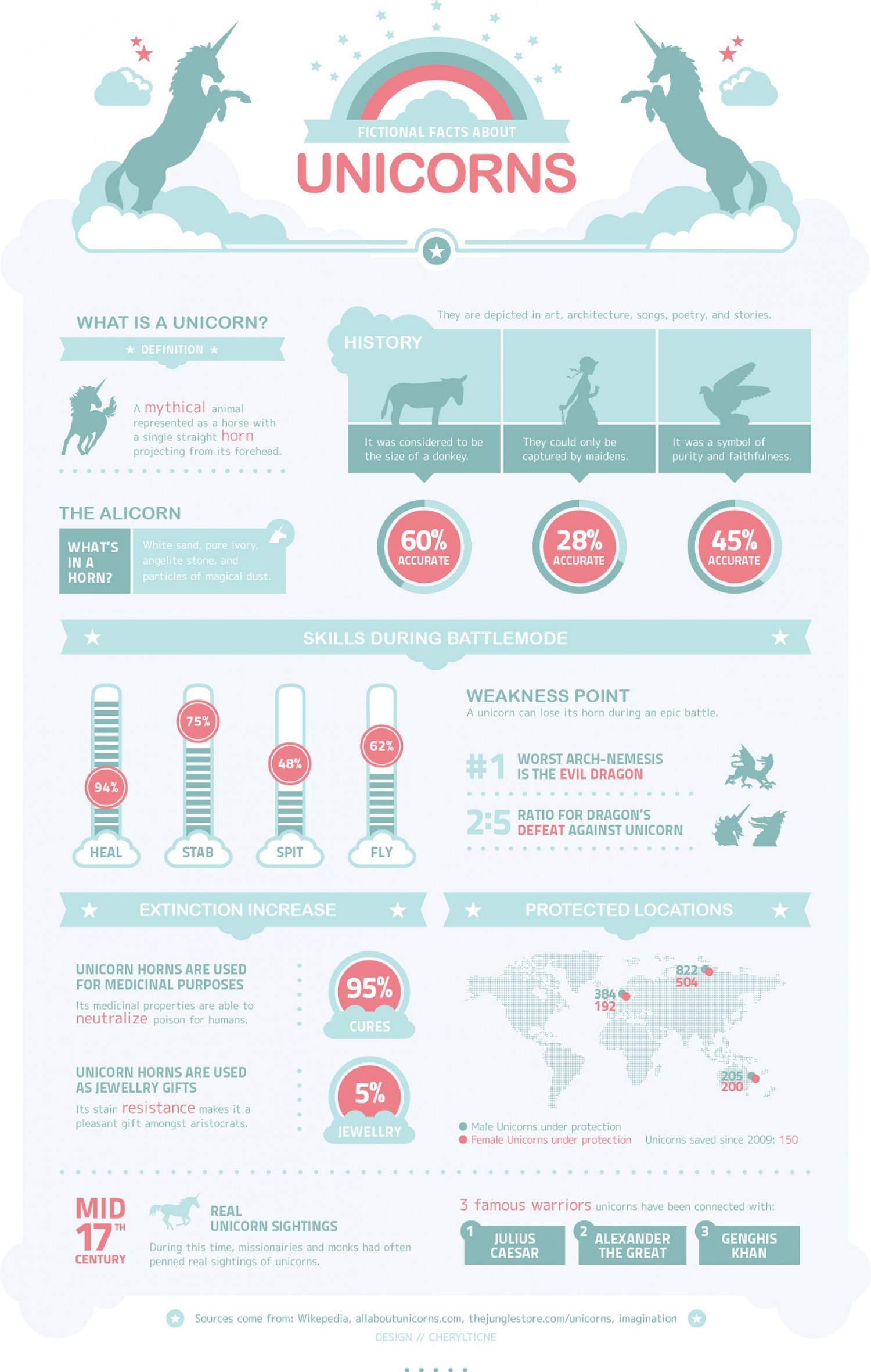 Fictional Facts About Unicorns Infographic
