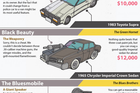 Fictional Vehicles and Fictional Features Infographic