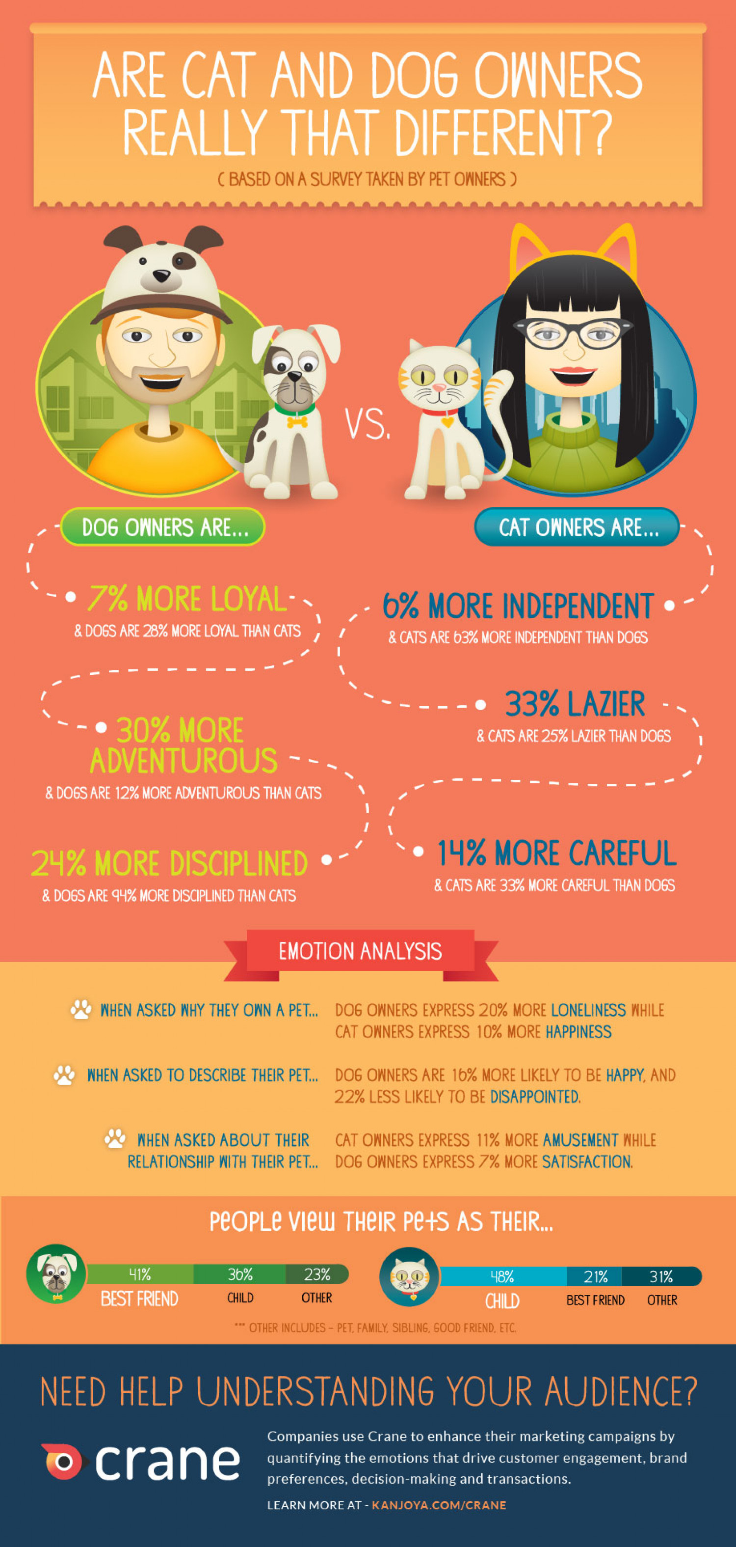 Are Cat and Dog Owners Really That Different? Infographic