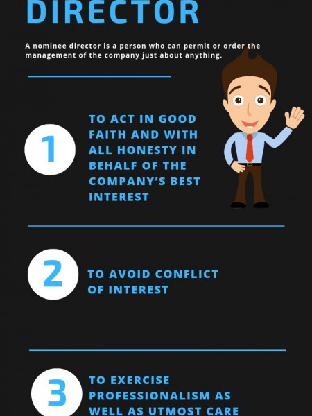 Fiduciary Duties of a Nominee Director Infographic