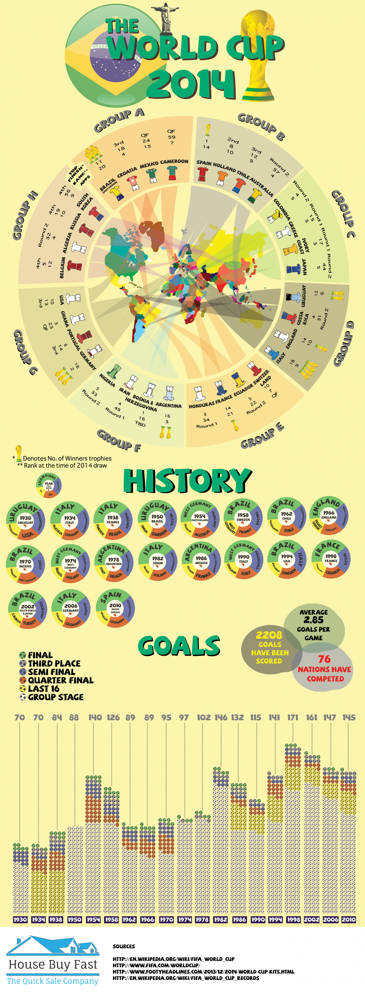 FIFA 2014 Brazil World Cup Infographic
