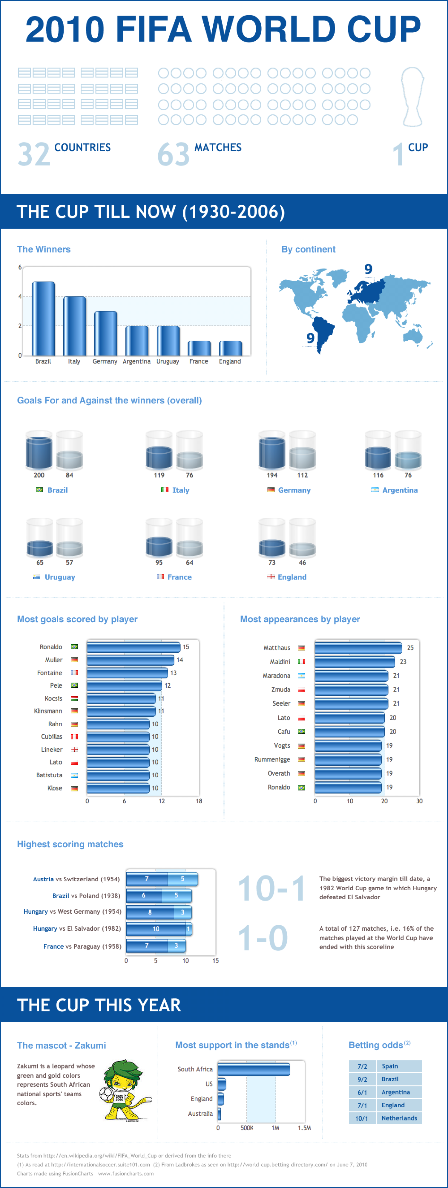 FIFA World Cup 2010 - Winners, Highest Scores, Betting Odds and more Infographic