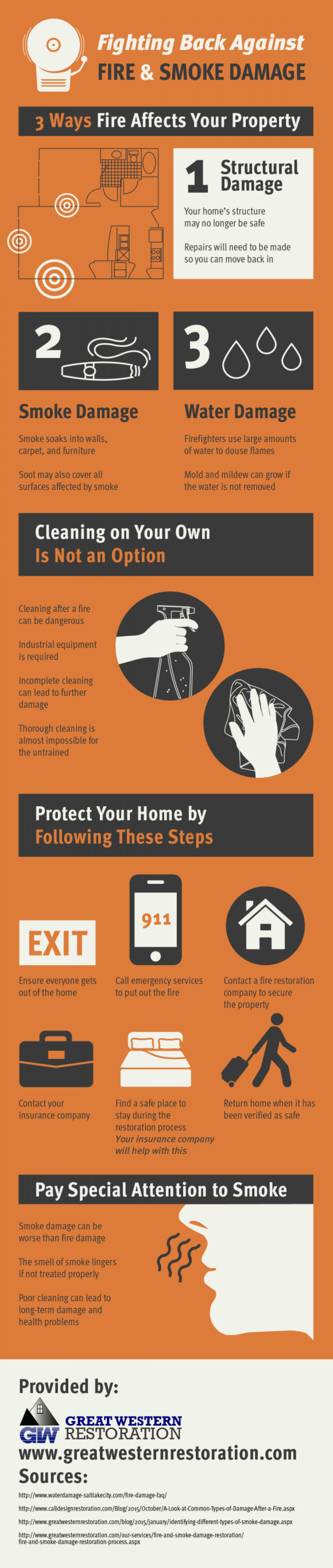 Fighting Back Against Fire and Smoke Damage Infographic