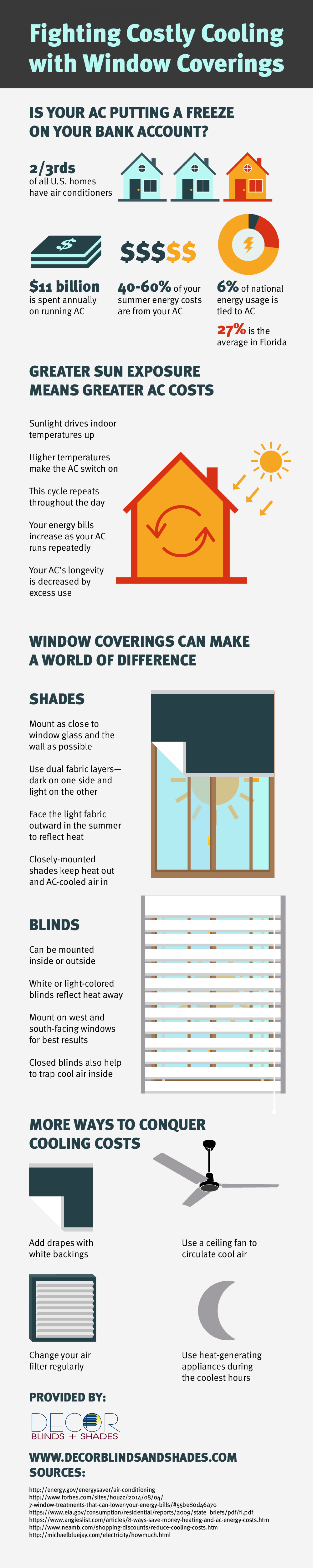 Fighting Costly Cooling with Window Coverings Infographic