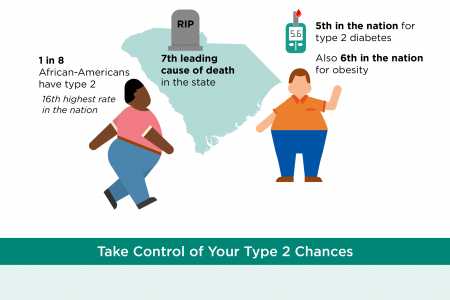 Fighting Diabetes in South Carolina Infographic