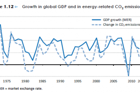 Growth in global GDP and in energy-related CO2 emissions Infographic