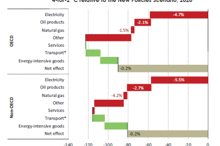 Impact on consumption of goods and services in firms in the 4-for-2°C relative to New policies Scenario, 2020 Infographic