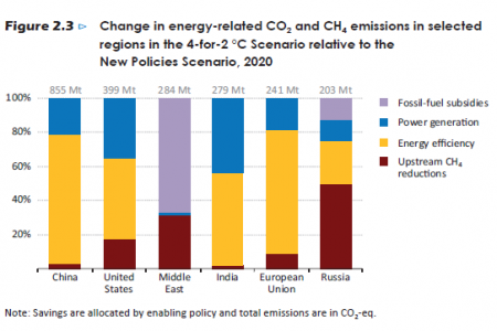 Change in energy-related CO2 and CH4 emissions in selected regions Infographic