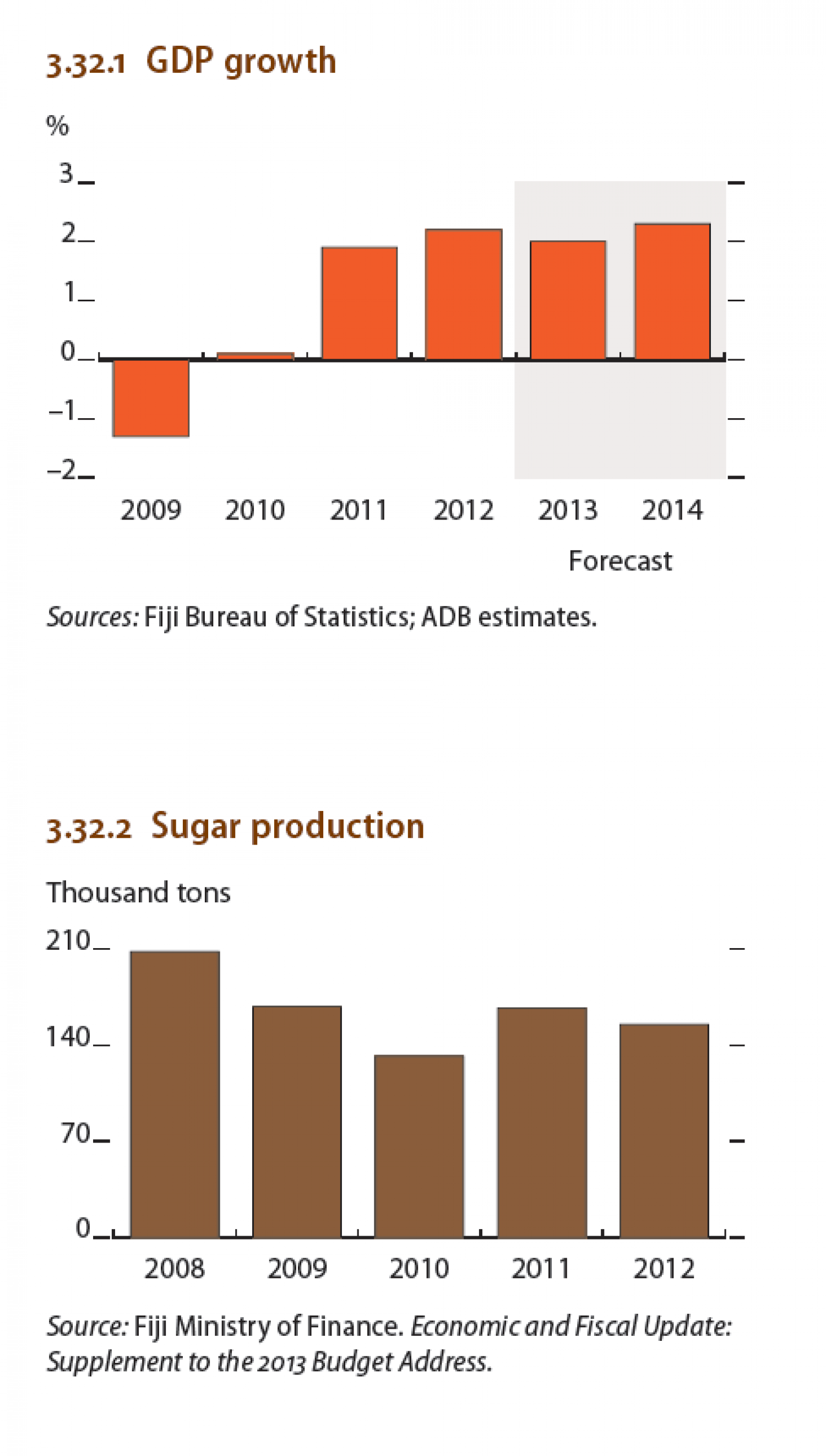 Fiji : GDP growth, Sugar Production Infographic