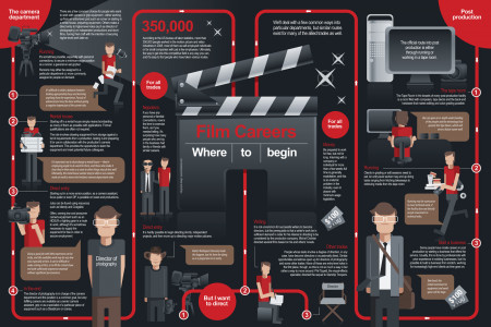 Film Careers - Where to Begin Infographic