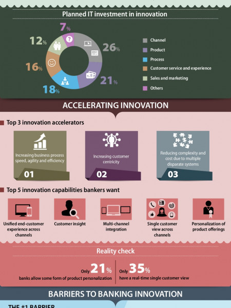 Finacle - Innovation in retail banking Infographic