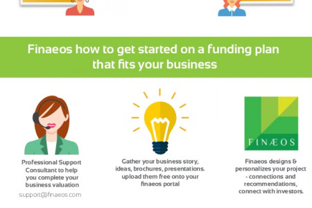 Finaeos - Equity Crowdfunding Options Infographic
