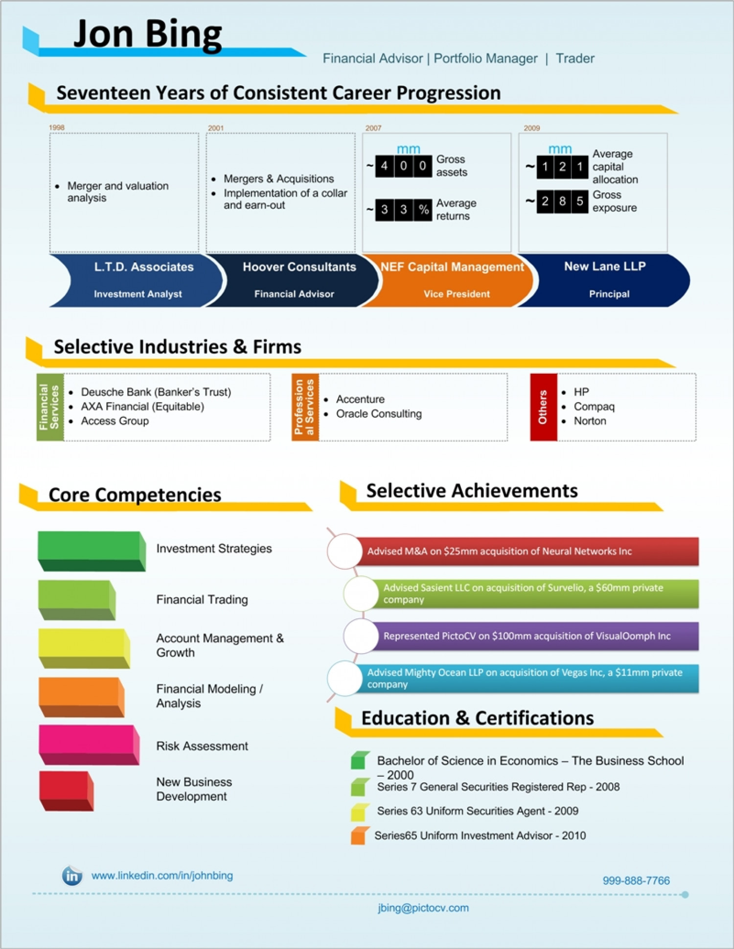 financial analyst visual resume sample infographic - Financial Resume Example