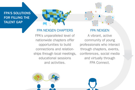 Financial Association Succession Planning Infographic