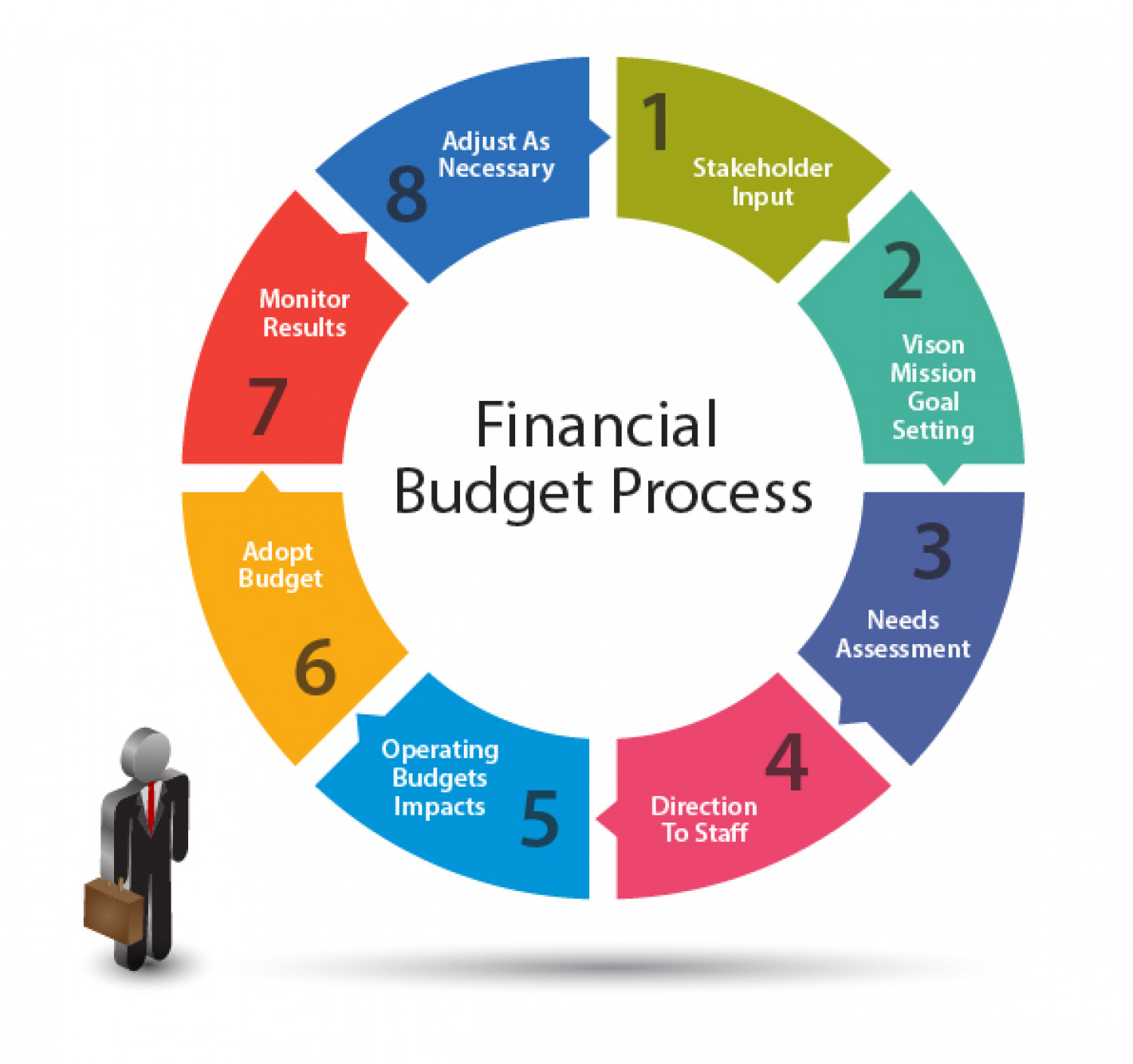 Corporate Finance: Financial Budget Process.