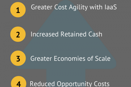 Financial Case for Moving to the Cloud Infographic