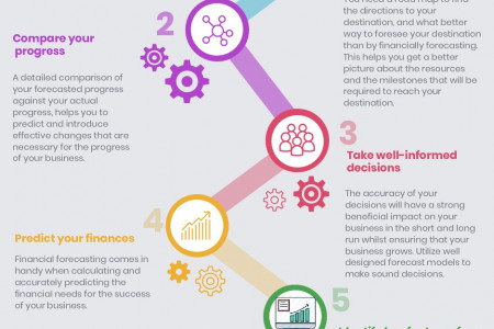 Financial Forecasting : Vital For Every Businesses Success Infographic
